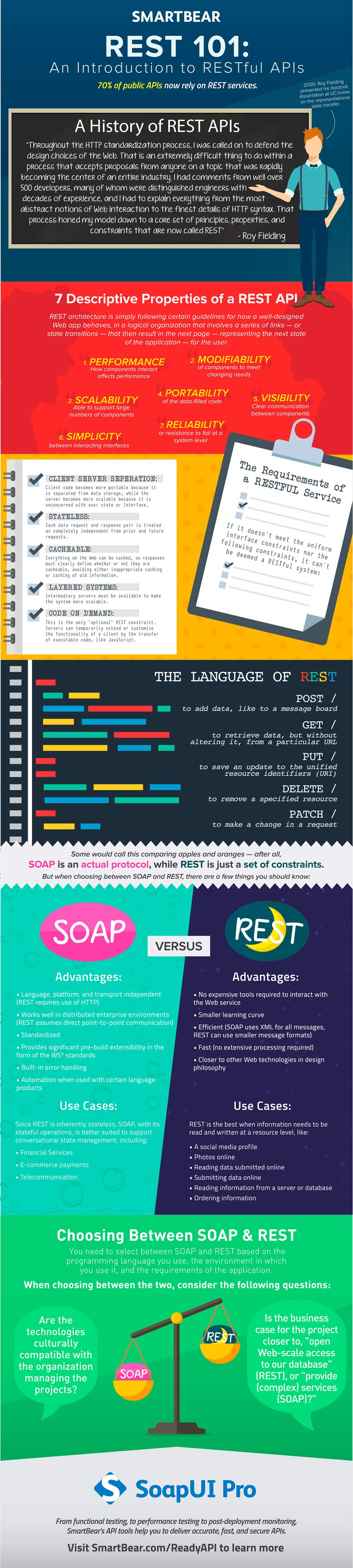 SoapUI-Pro_REST_infographic.jpg